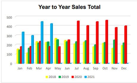 Sales 2021