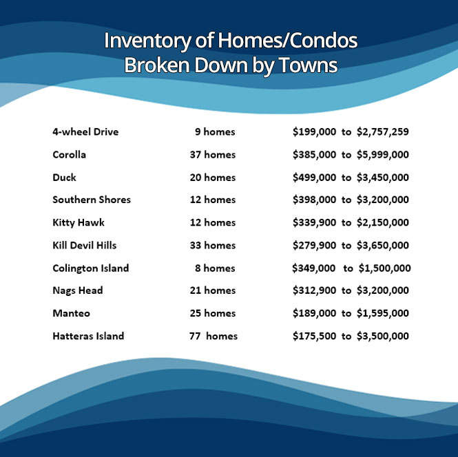 Inventory by Town